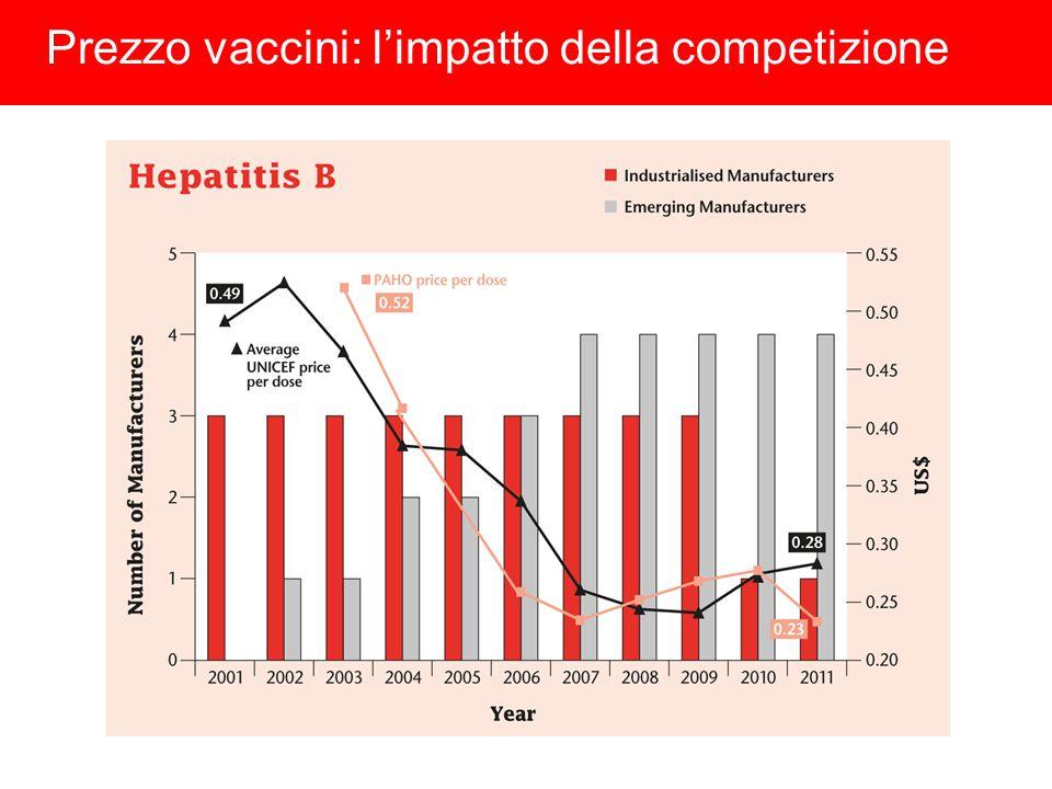 Prezzo vaccini: l'impatto della competizione