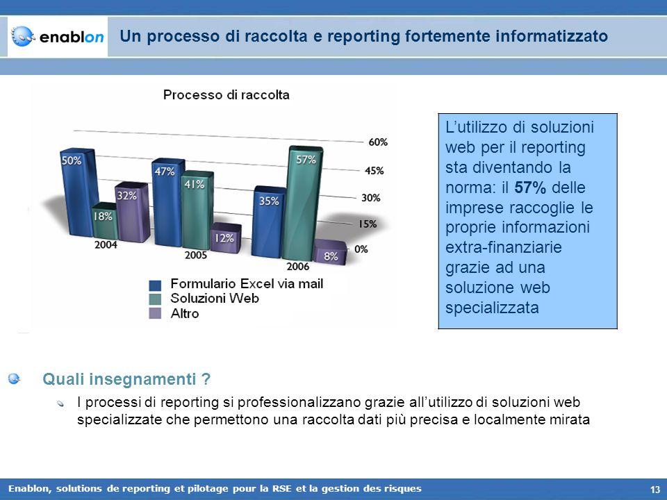 Un processo di raccolta e reporting fortemente informatizzato