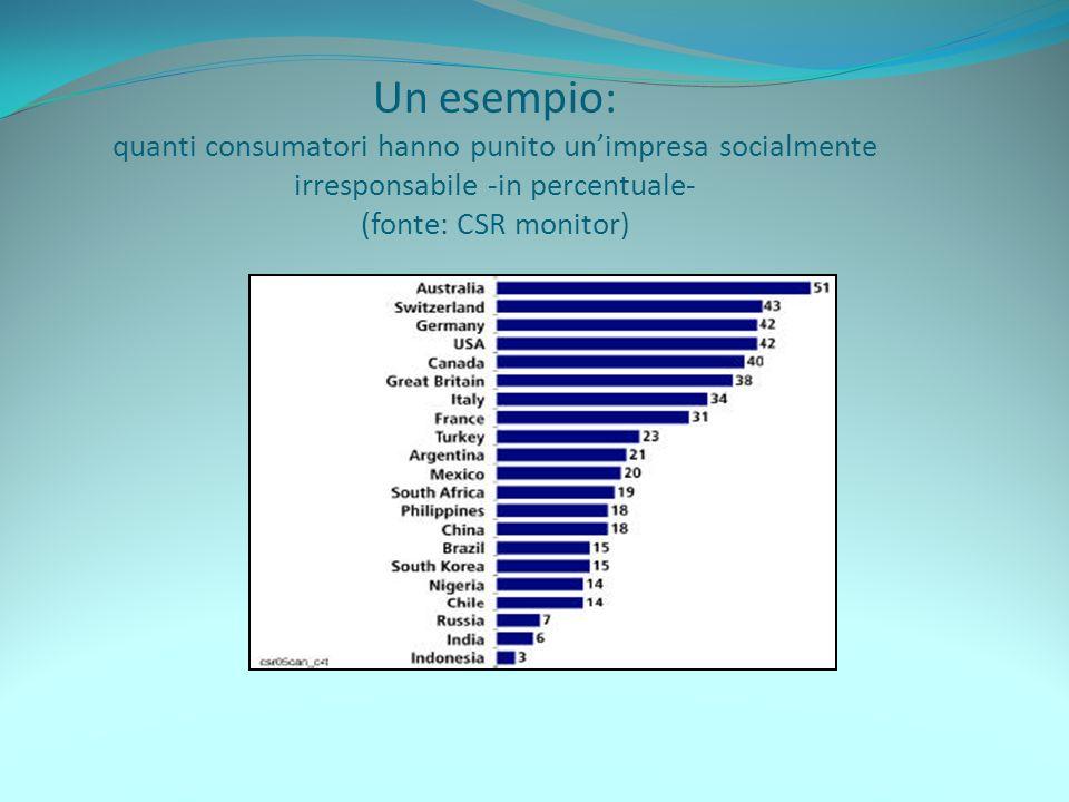 Un esempio: quanti consumatori hanno punito un'impresa socialmente irresponsabile -in percentuale- (fonte: CSR monitor)