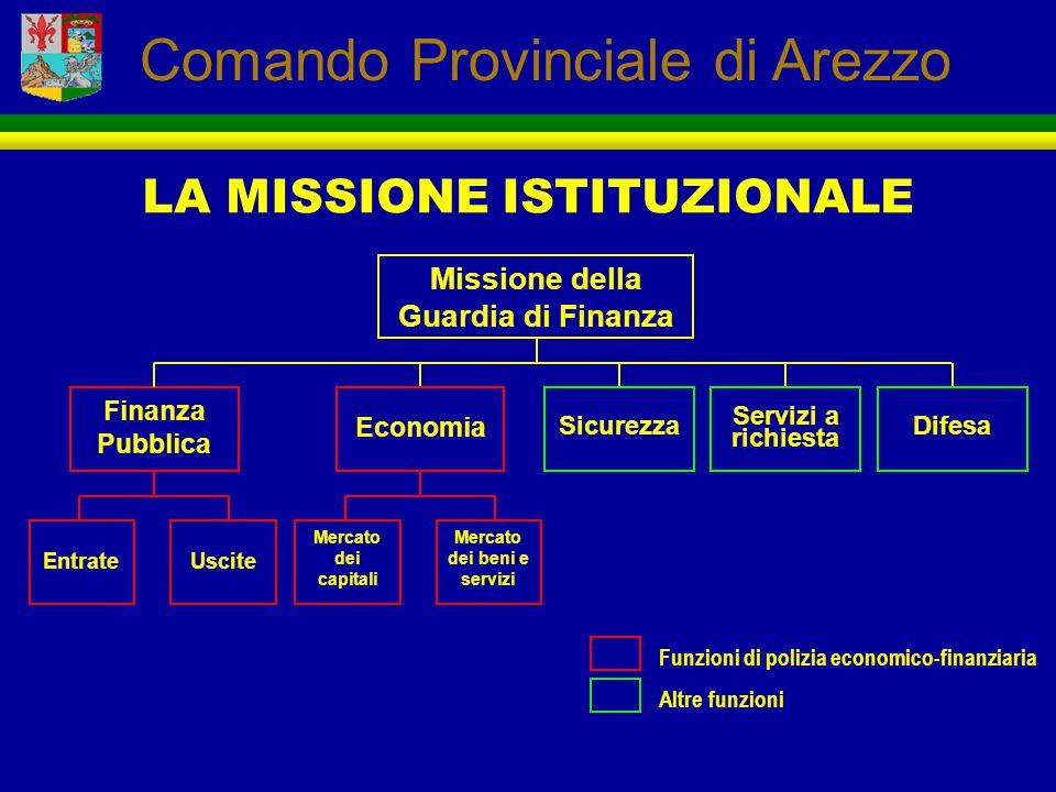 Missione della Guardia di Finanza Mercato dei beni e servizi
