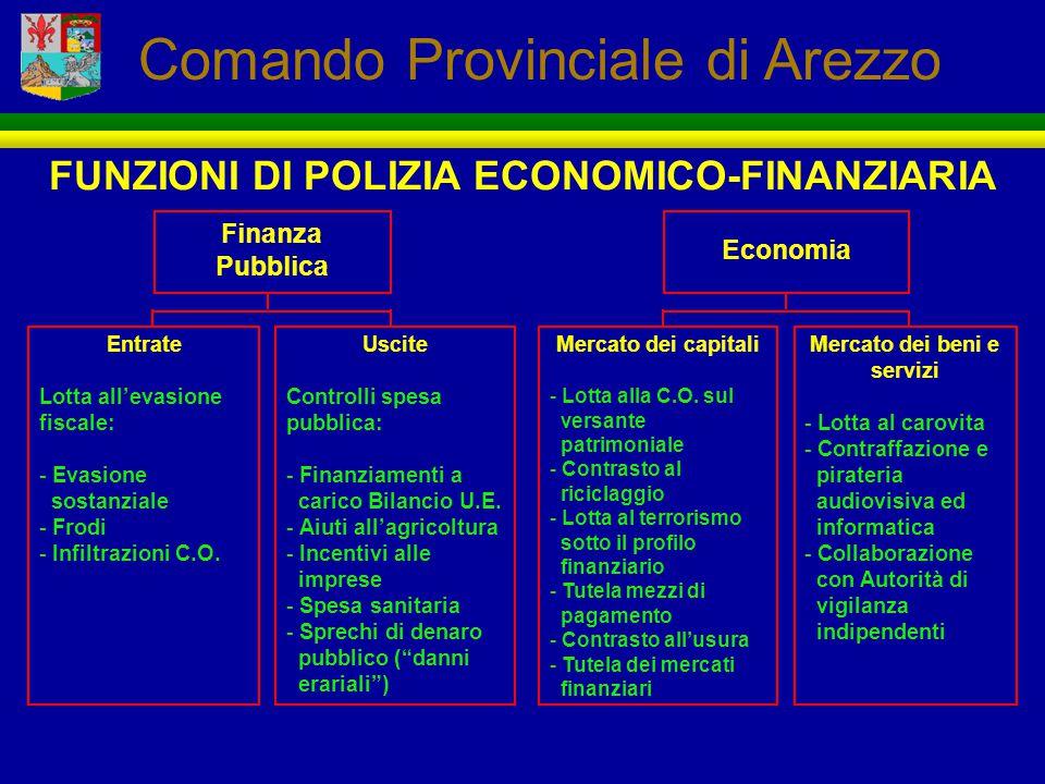 FUNZIONI DI POLIZIA ECONOMICO-FINANZIARIA Mercato dei beni e servizi