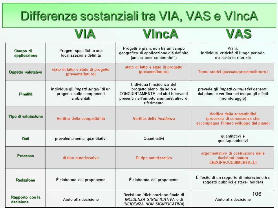Differenze sostanziali tra VIA, VAS e VIncA