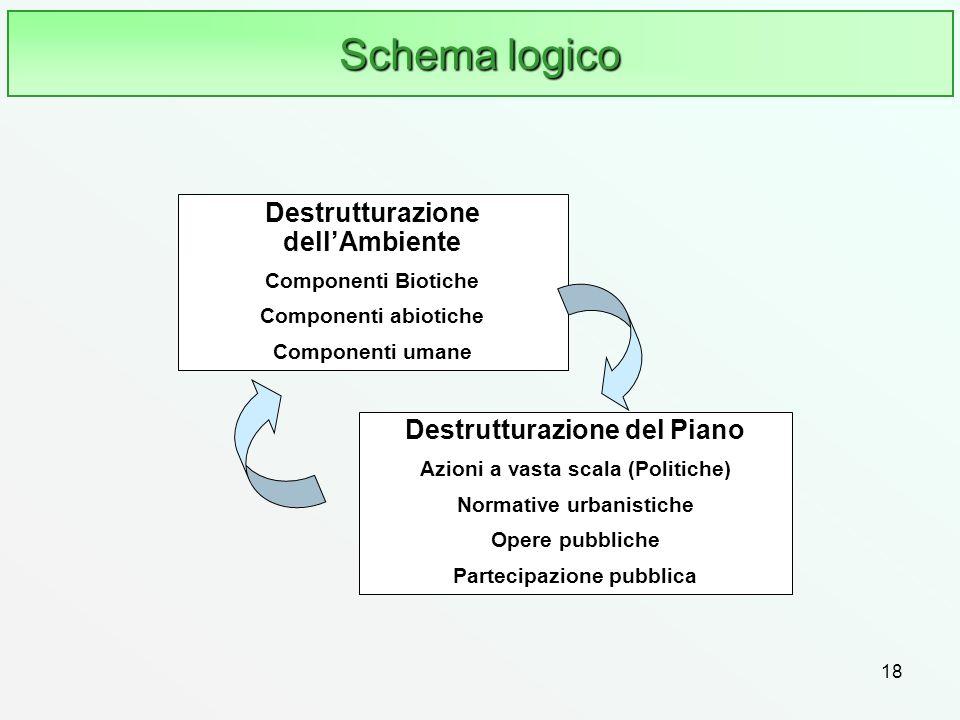 Schema logico Destrutturazione dell'Ambiente