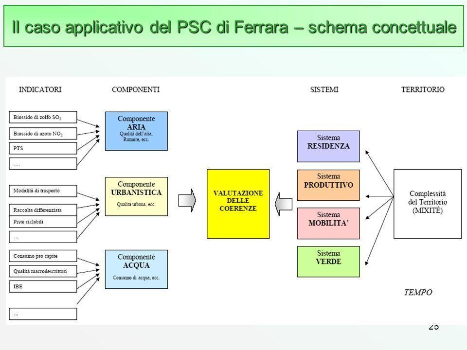 Il caso applicativo del PSC di Ferrara – schema concettuale