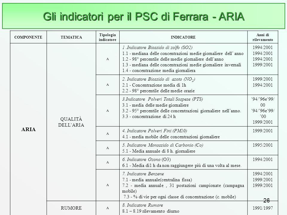 Gli indicatori per il PSC di Ferrara - ARIA