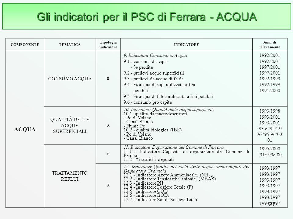 Gli indicatori per il PSC di Ferrara - ACQUA