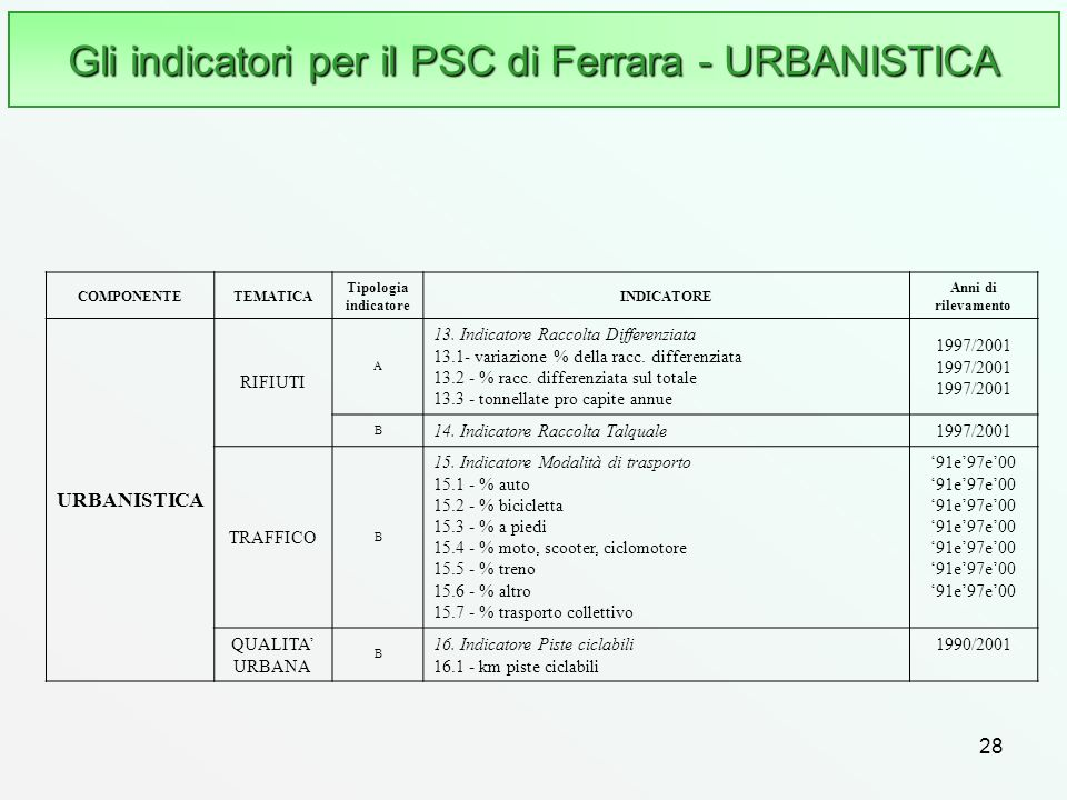Gli indicatori per il PSC di Ferrara - URBANISTICA