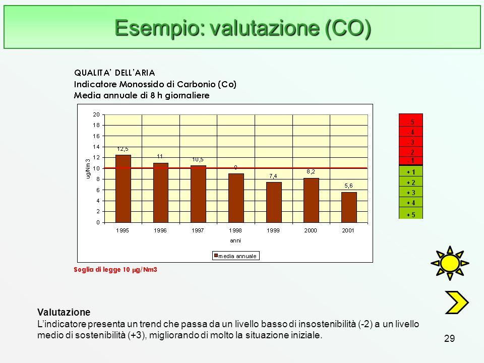 Esempio: valutazione (CO)