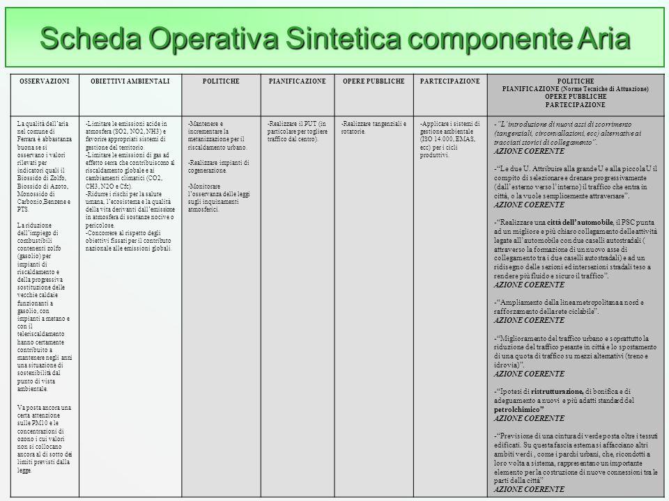 Scheda Operativa Sintetica componente Aria