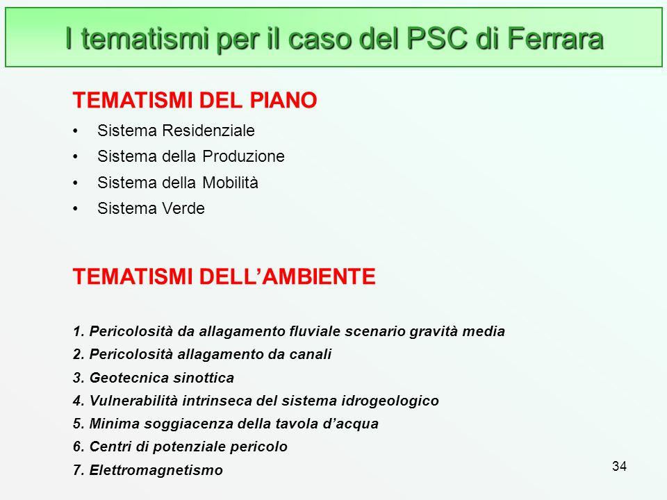 I tematismi per il caso del PSC di Ferrara