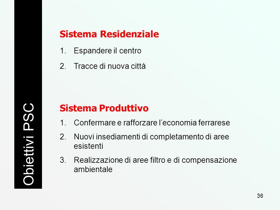 Obiettivi PSC Sistema Residenziale Sistema Produttivo
