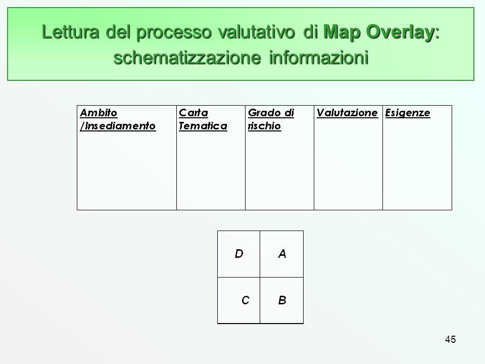 Lettura del processo valutativo di Map Overlay: schematizzazione informazioni
