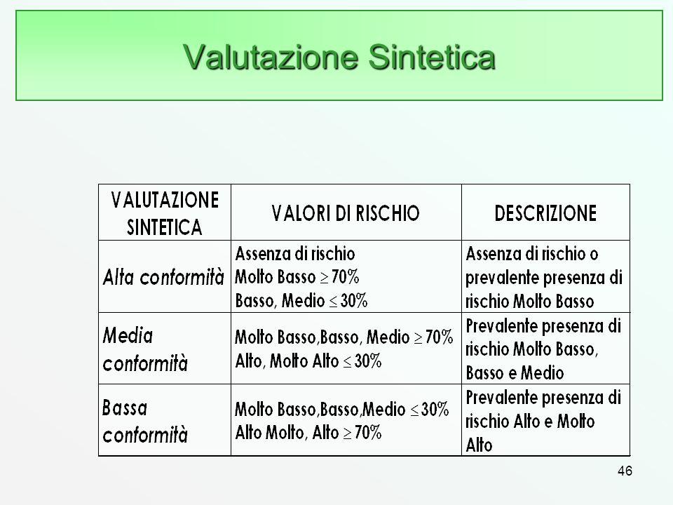Valutazione Sintetica