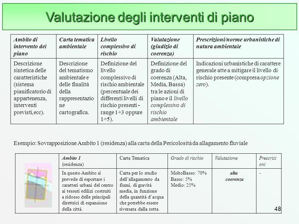 Valutazione degli interventi di piano
