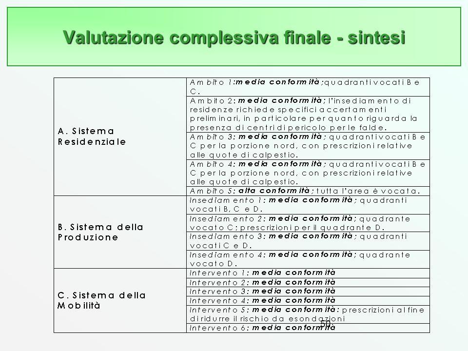 Valutazione complessiva finale - sintesi