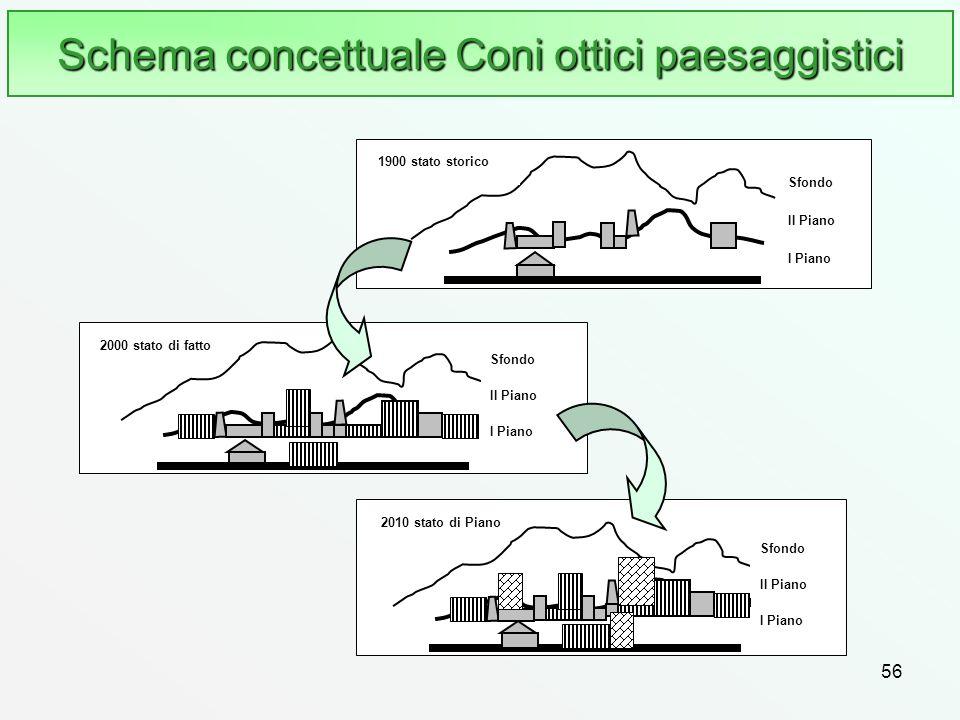 Schema concettuale Coni ottici paesaggistici