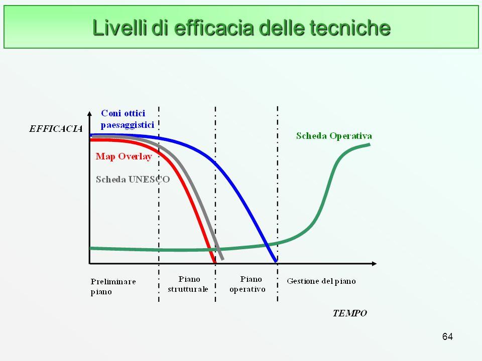Livelli di efficacia delle tecniche
