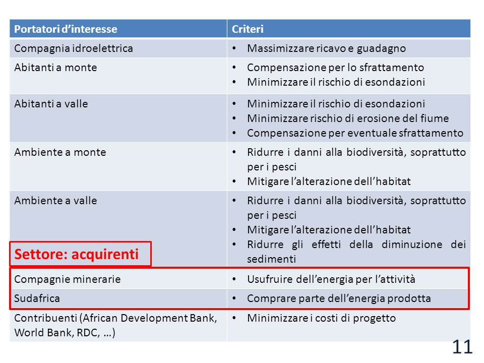 Settore: acquirenti Portatori d'interesse Criteri