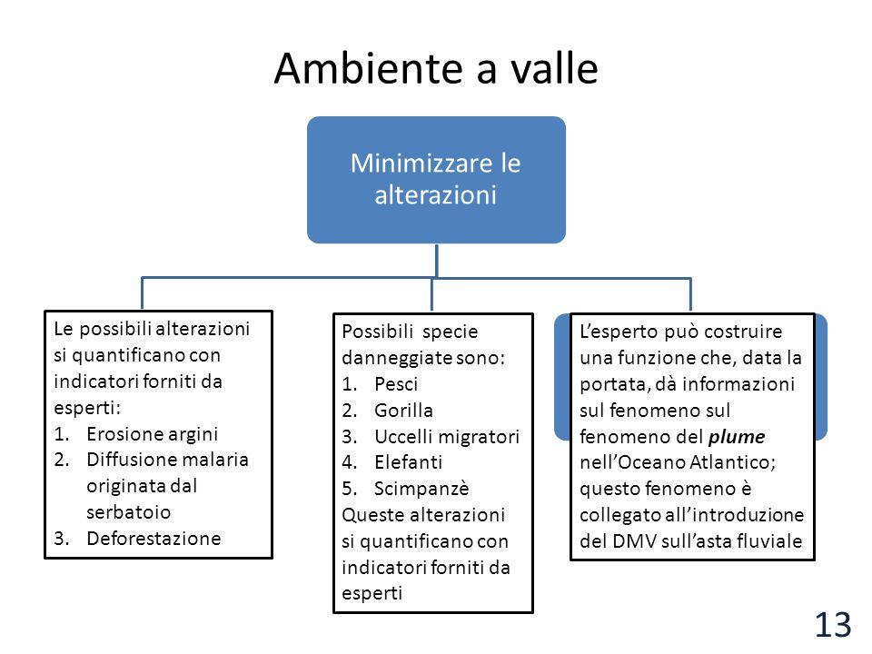 Ambiente a valle Minimizzare le alterazioni