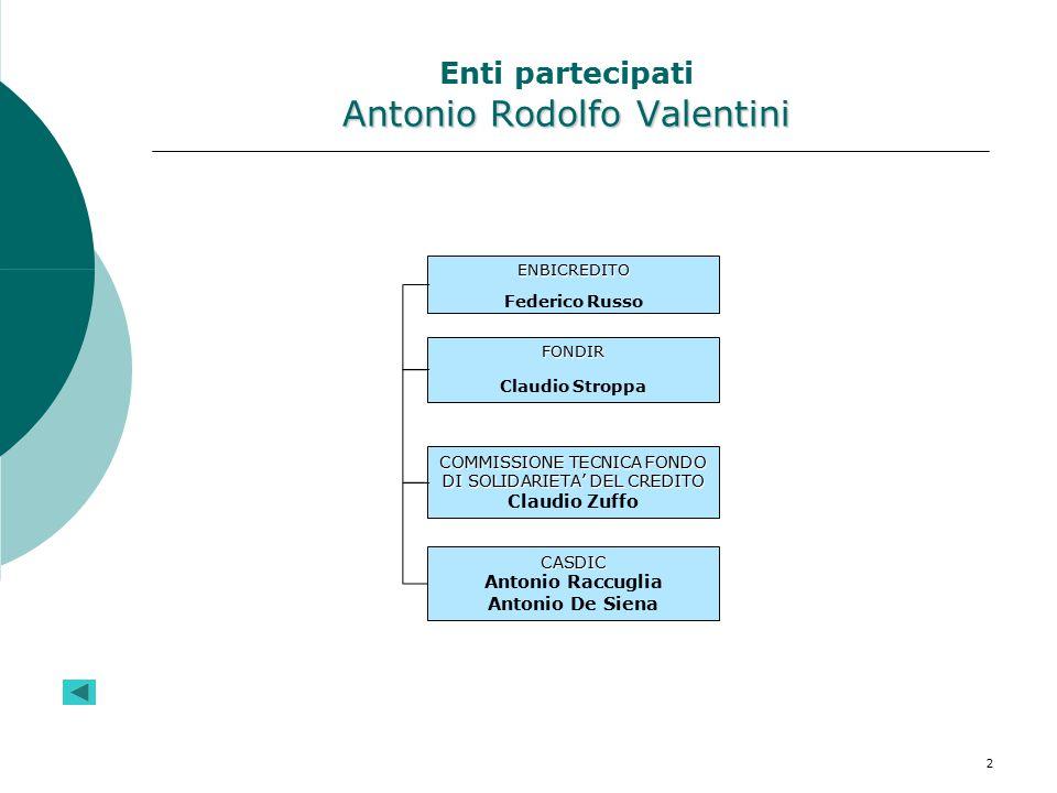 Enti partecipati Antonio Rodolfo Valentini