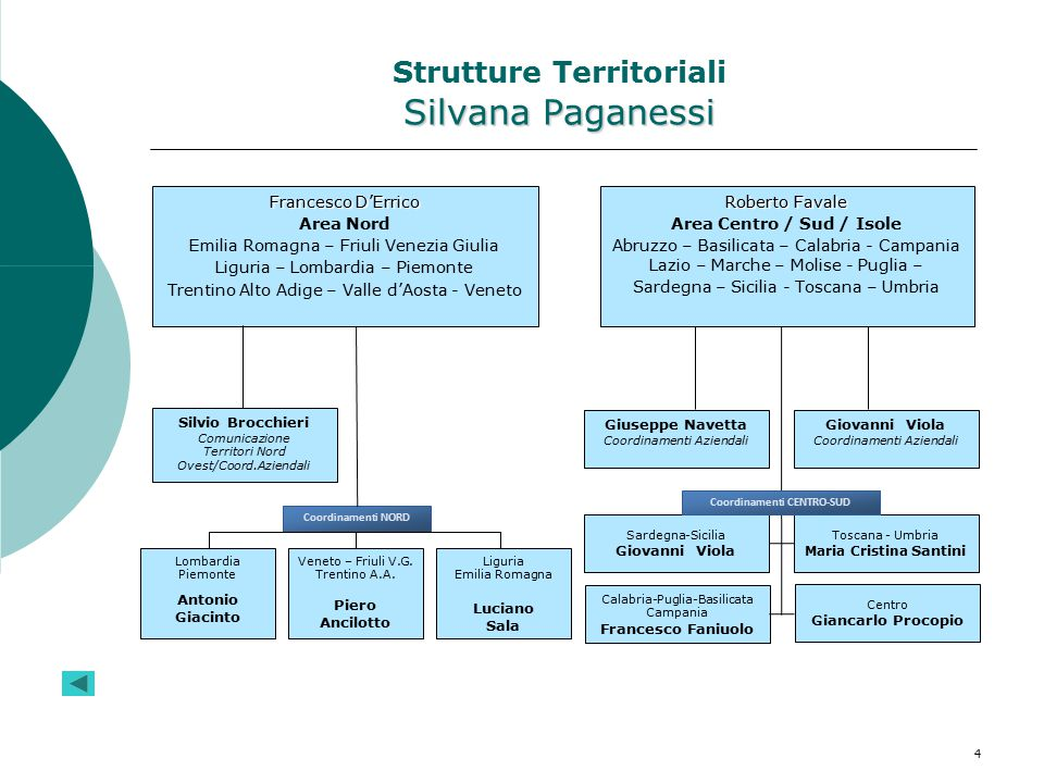 Strutture Territoriali Silvana Paganessi