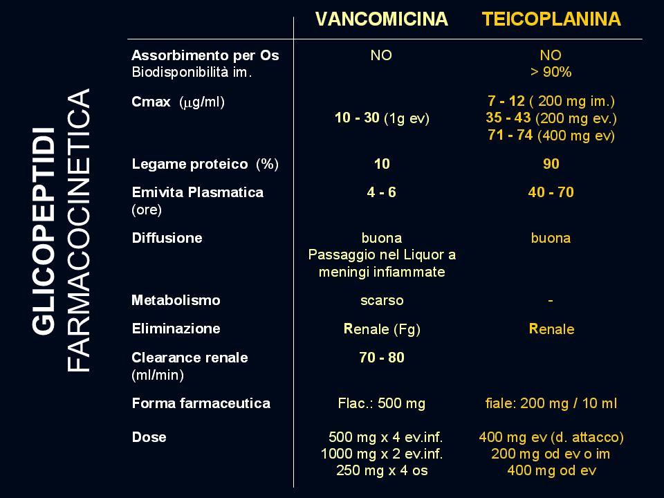 FARMACOCINETICA GLICOPEPTIDI