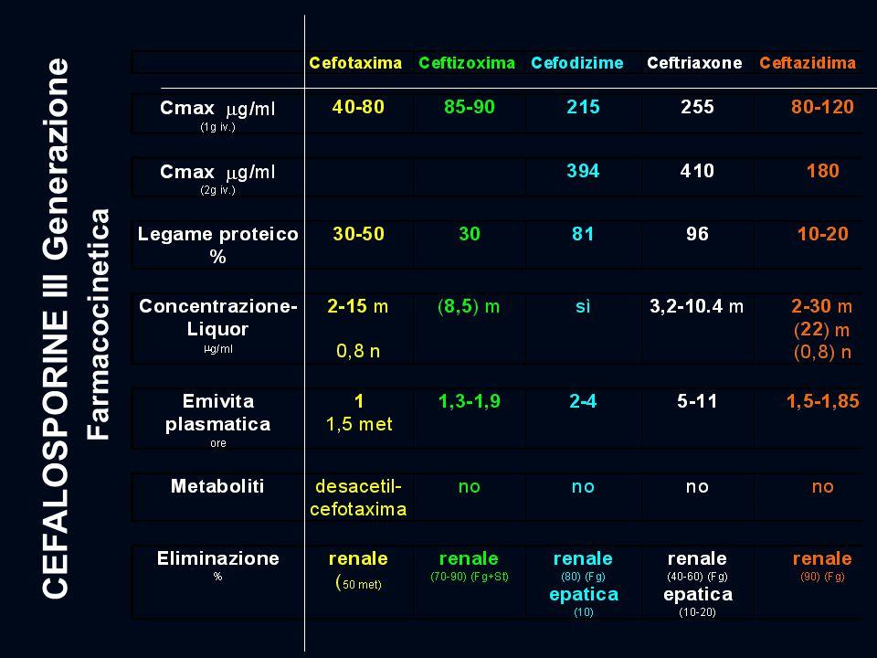 CEFALOSPORINE III Generazione