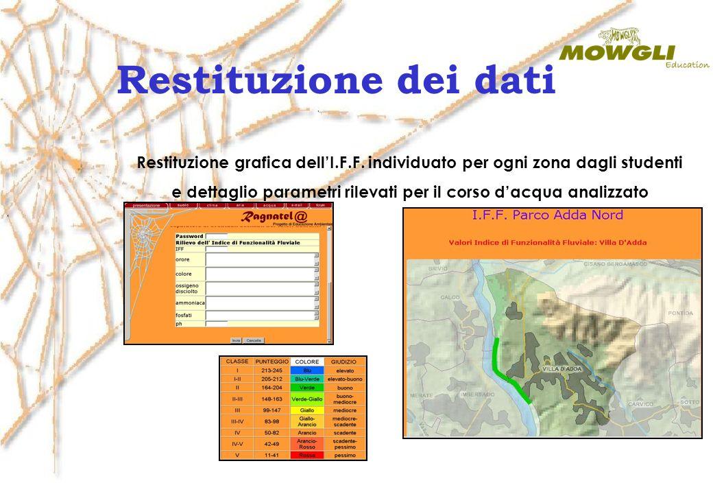 e dettaglio parametri rilevati per il corso d'acqua analizzato