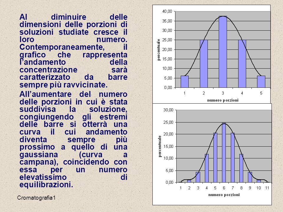Al diminuire delle dimensioni delle porzioni di soluzioni studiate cresce il loro numero. Contemporaneamente, il grafico che rappresenta l'andamento della concentrazione sarà caratterizzato da barre sempre più ravvicinate.