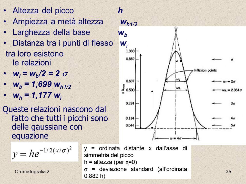 Ampiezza a metà altezza wh1/2 Larghezza della base wb