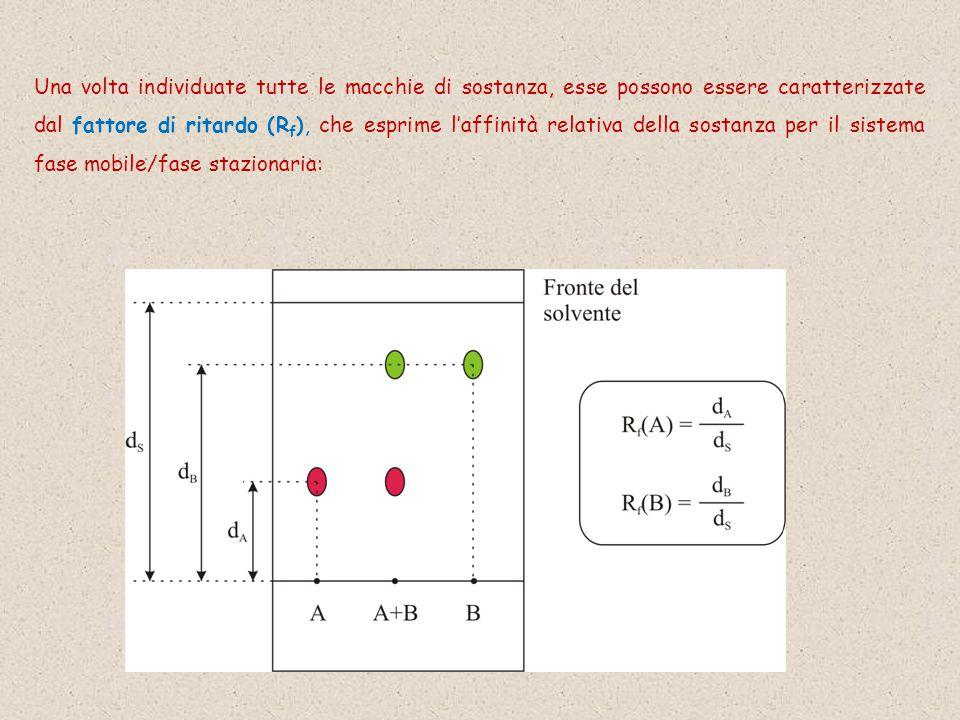 Una volta individuate tutte le macchie di sostanza, esse possono essere caratterizzate dal fattore di ritardo (Rf), che esprime l'affinità relativa della sostanza per il sistema fase mobile/fase stazionaria: