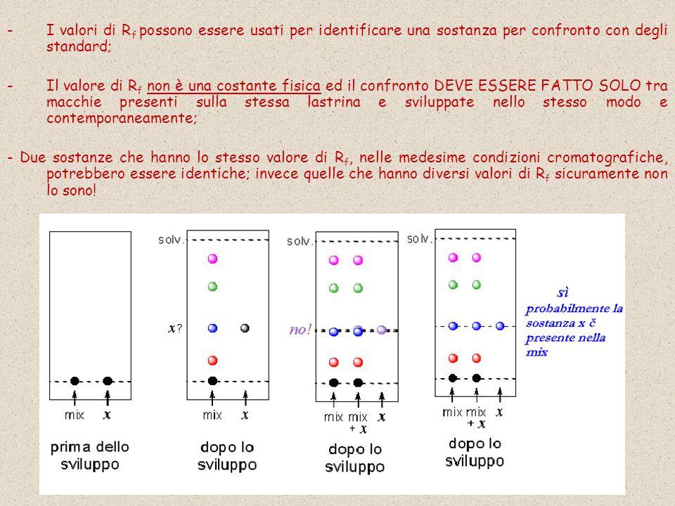 I valori di Rf possono essere usati per identificare una sostanza per confronto con degli standard;