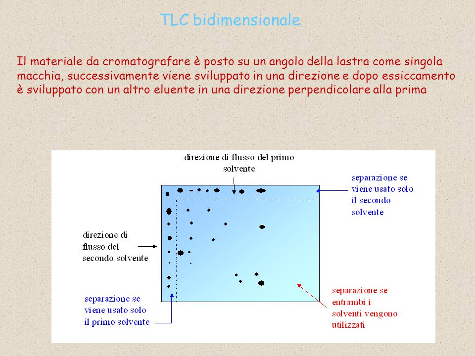 TLC bidimensionale