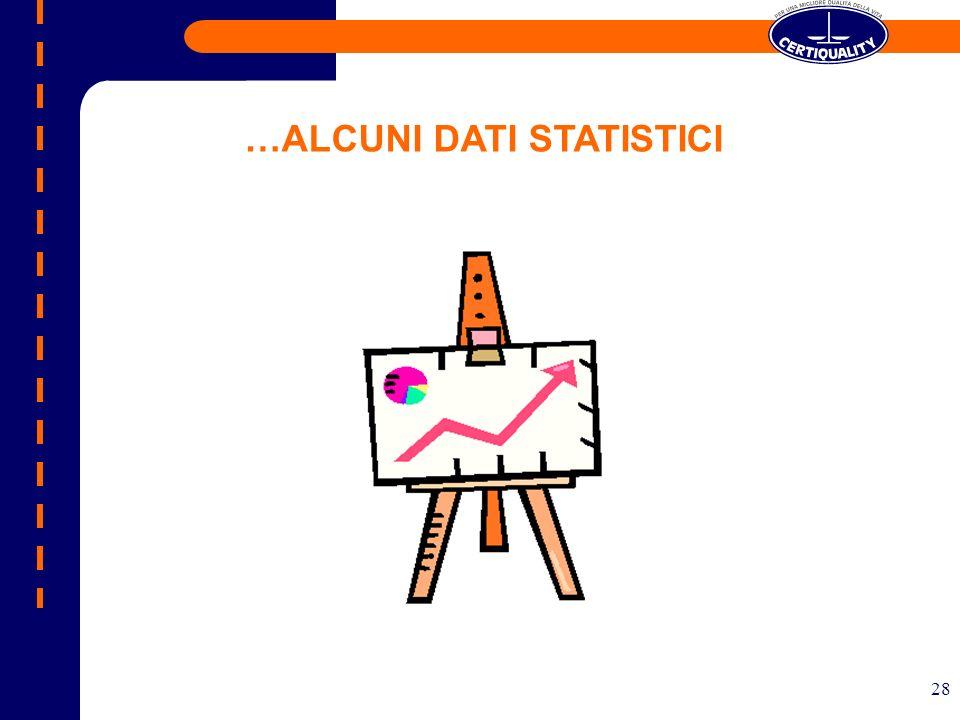 …ALCUNI DATI STATISTICI