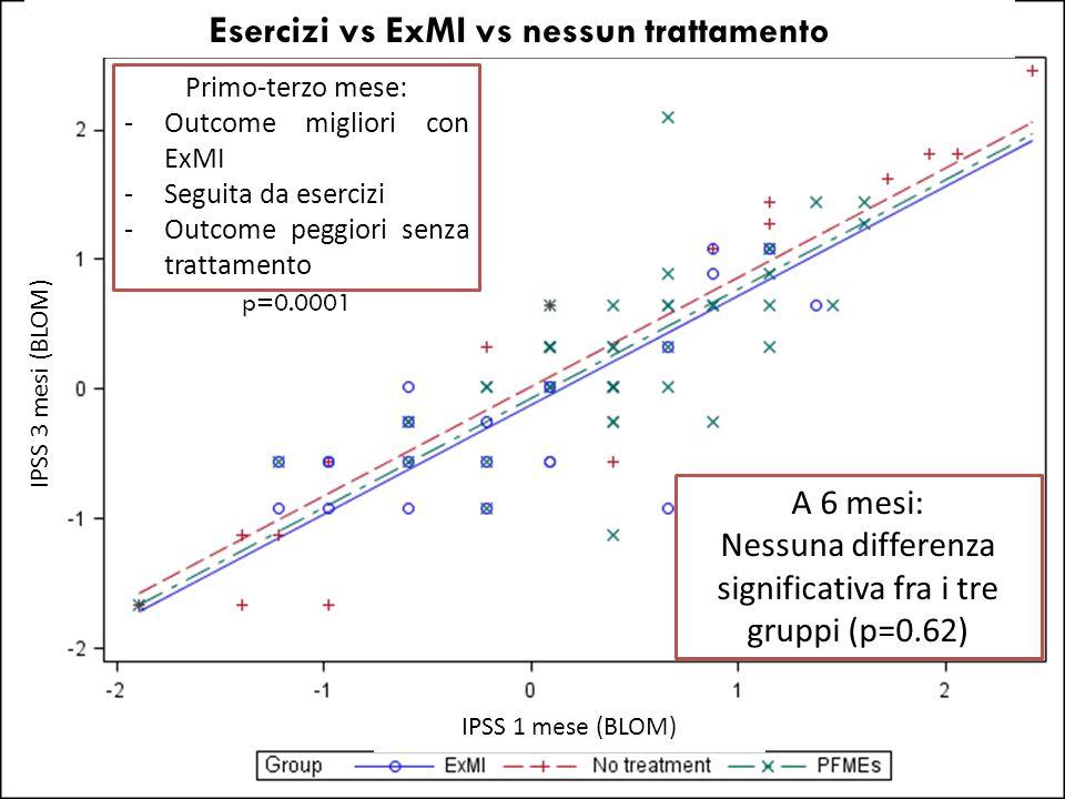 Esercizi vs ExMI vs nessun trattamento