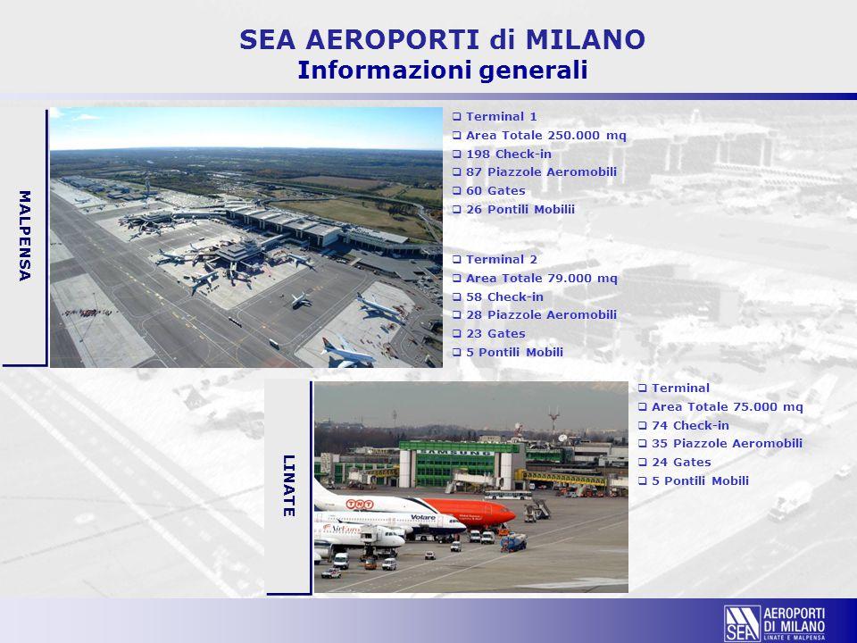 SEA AEROPORTI di MILANO Informazioni generali