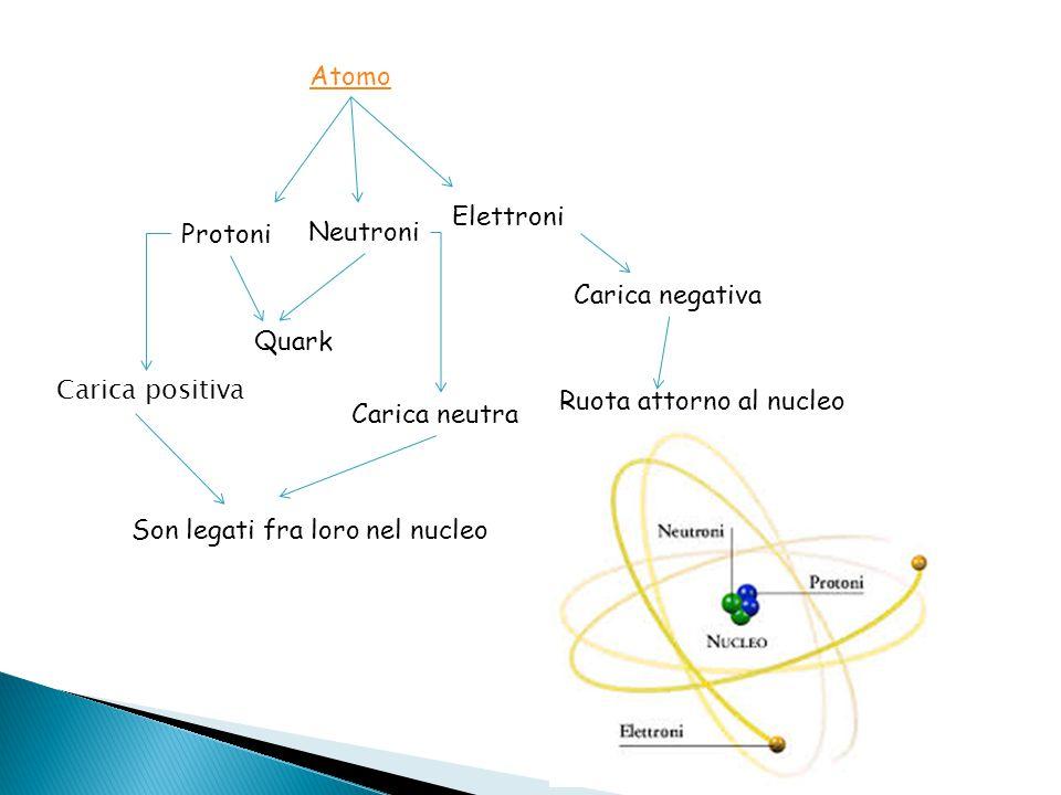 Atomo Elettroni. Protoni. Neutroni. Carica negativa. Quark. Carica positiva. Ruota attorno al nucleo.