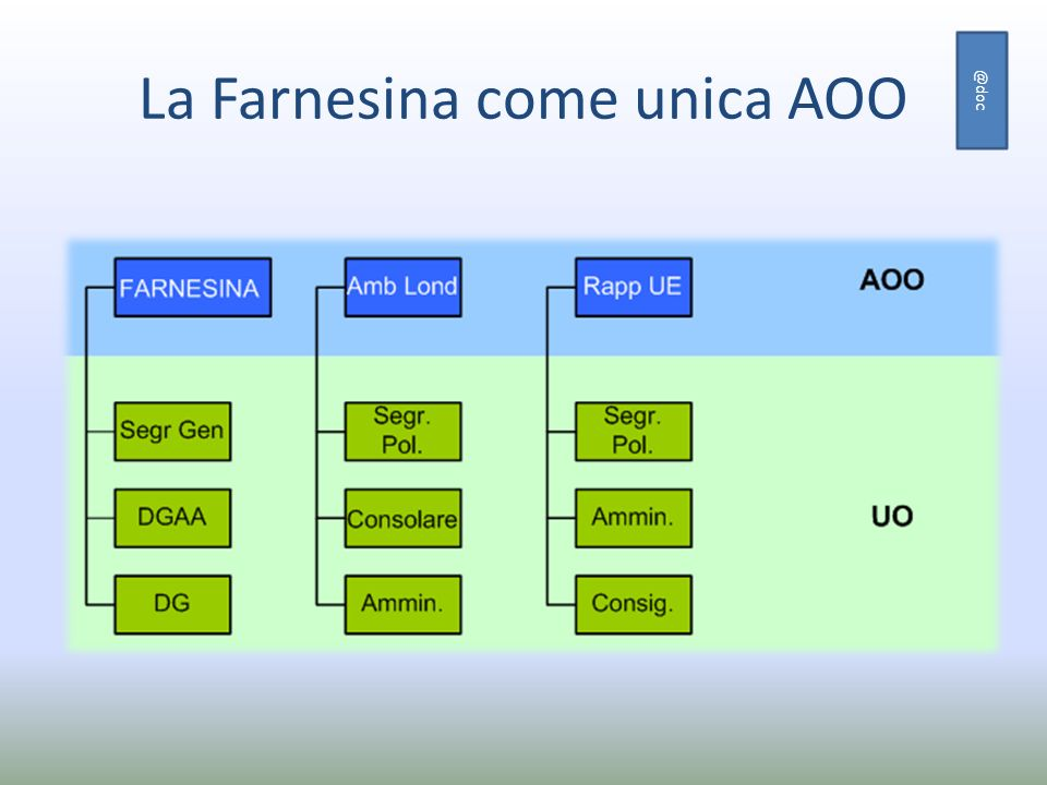La Farnesina come unica AOO