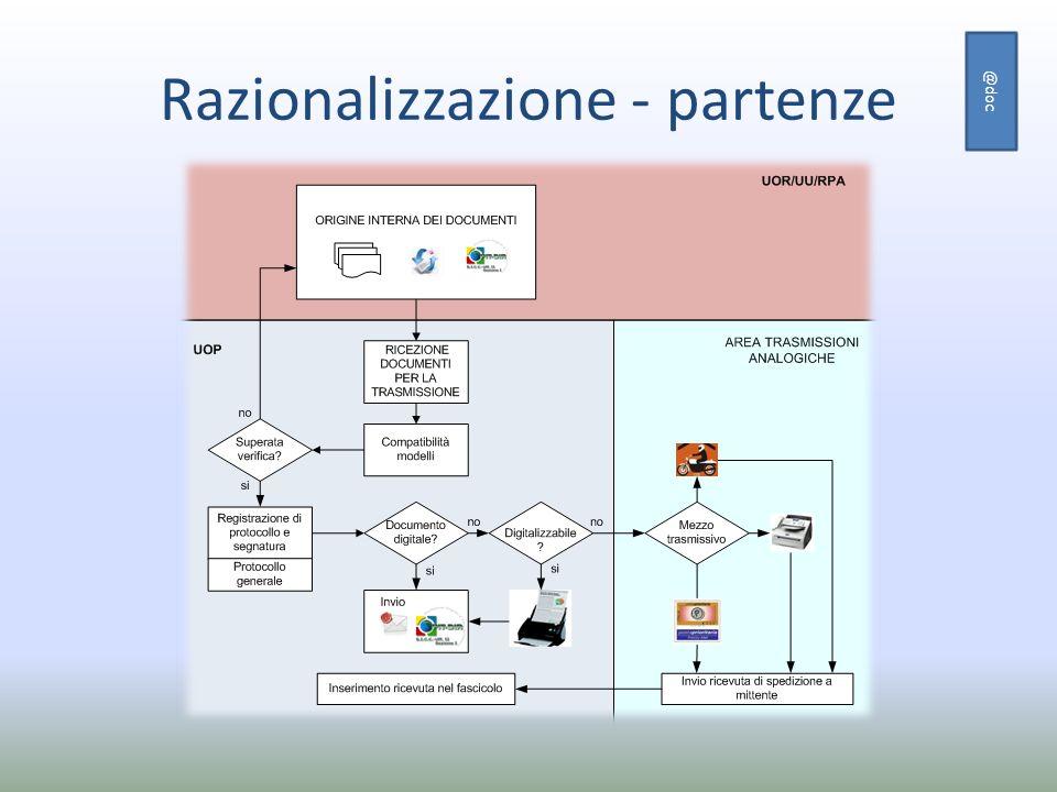 Razionalizzazione - partenze