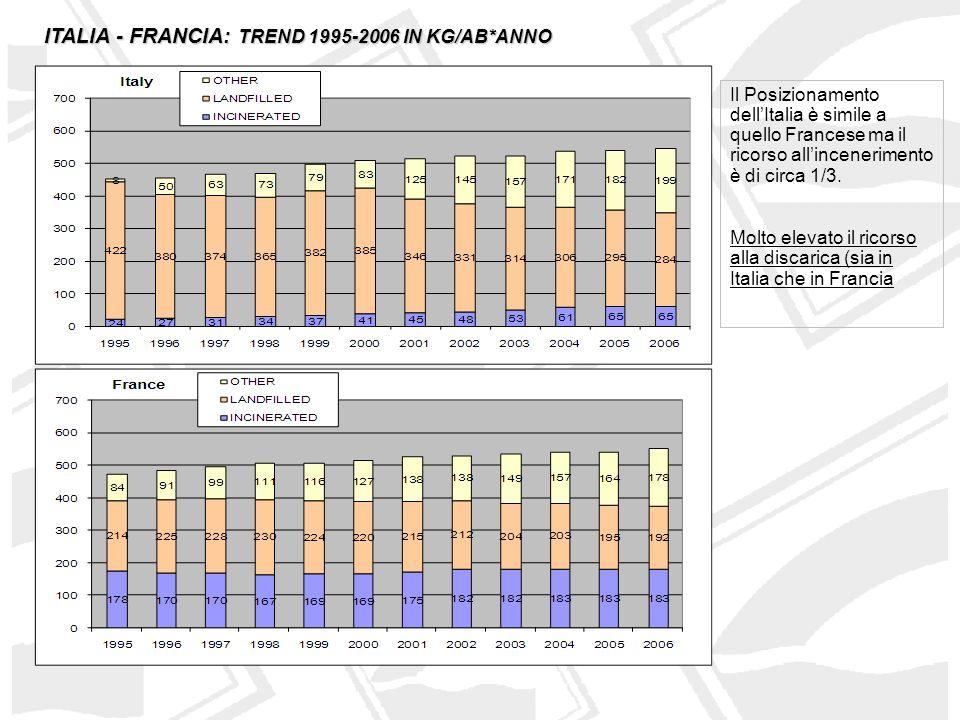 ITALIA - FRANCIA: TREND 1995-2006 IN KG/AB*ANNO