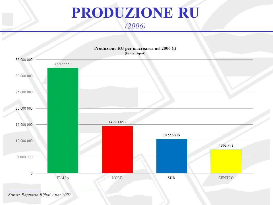 PRODUZIONE RU (2006) Fonte: Rapporto Rifiuti Apat 2007