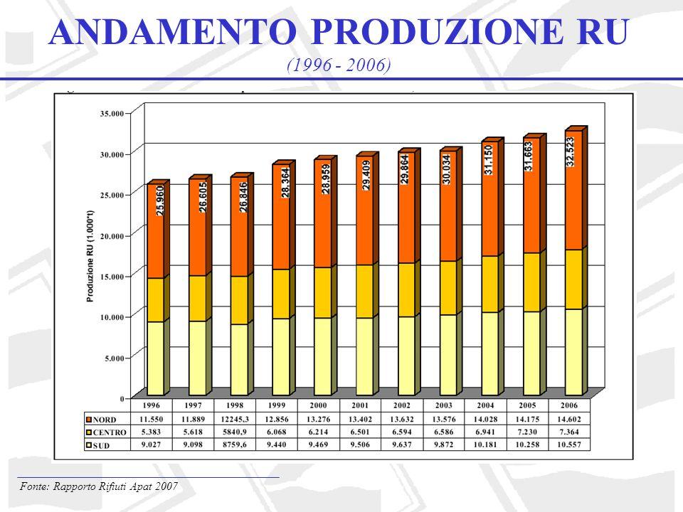 ANDAMENTO PRODUZIONE RU (1996 - 2006)