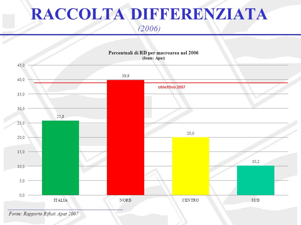 RACCOLTA DIFFERENZIATA (2006)