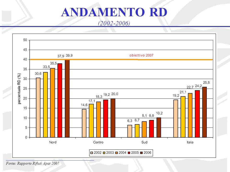 ANDAMENTO RD (2002-2006) Fonte: Rapporto Rifiuti Apat 2007