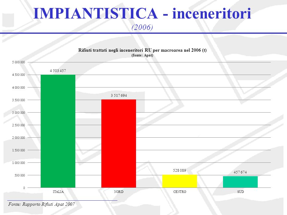 IMPIANTISTICA - inceneritori (2006)