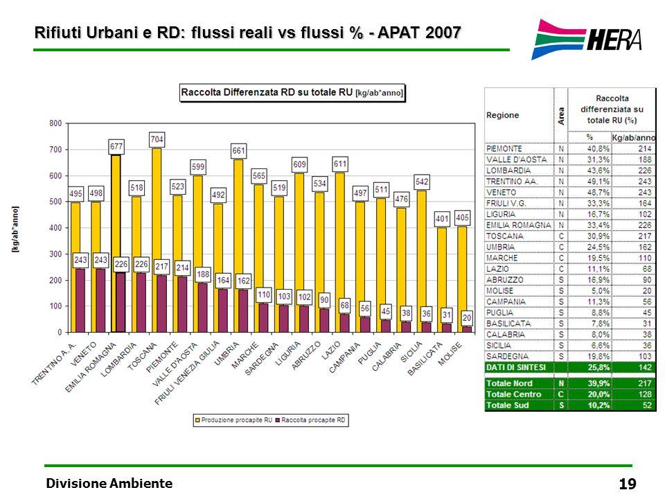 Rifiuti Urbani e RD: flussi reali vs flussi % - APAT 2007