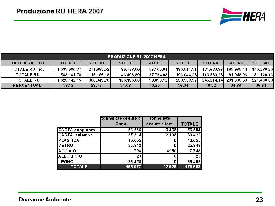 Produzione RU HERA 2007