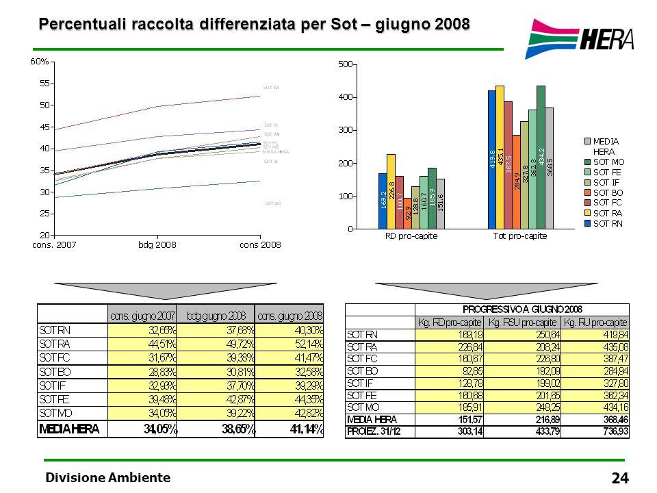 Percentuali raccolta differenziata per Sot – giugno 2008