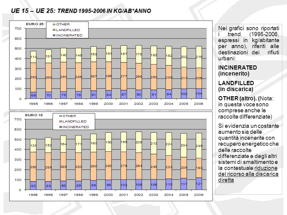 UE 15 – UE 25: TREND 1995-2006 IN KG/AB*ANNO