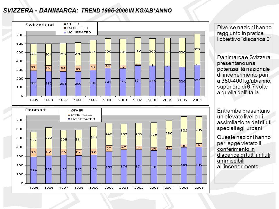 SVIZZERA - DANIMARCA: TREND 1995-2006 IN KG/AB*ANNO